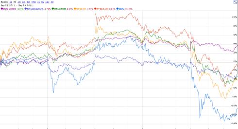 Dow Jones Outperforms Growth Stocks Apple, Coach, Tiffany, Baidu and Yum Brands