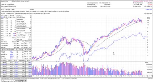 MarketSmith Weekly BIDU Stock Chart