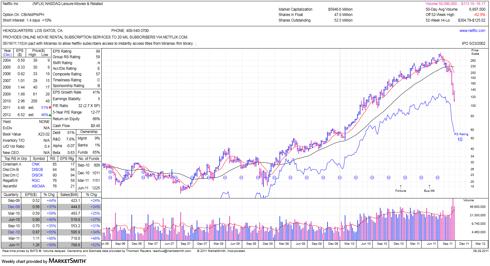 MarketSmith NFLX Weekly Stock Chart