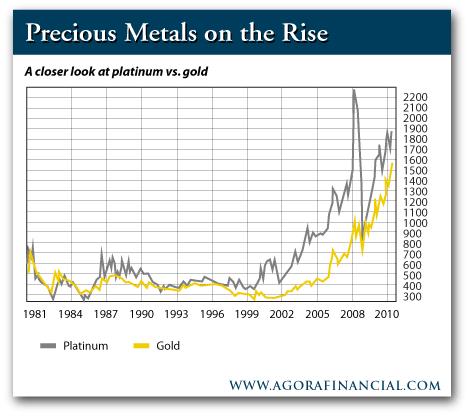 Platinum and Gold gains