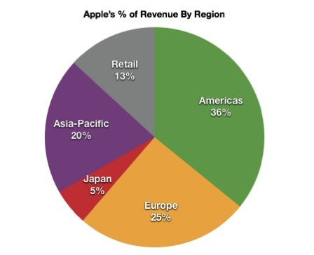 apple outsourcing