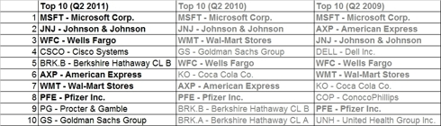 Top10 most owned stocks