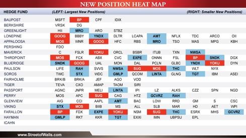 StreetofWalls.com New Postions Heat Map