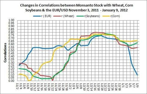 Monsanto Stock Corelation with Wheat, Corn, Soybeans and the EUR/USD