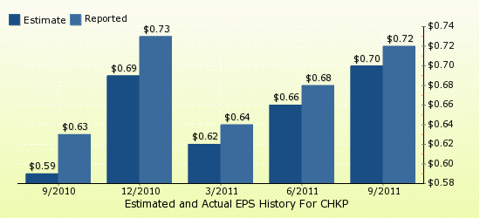 paid2trade.com Quarterly Estimates And Actual EPS results CHKP