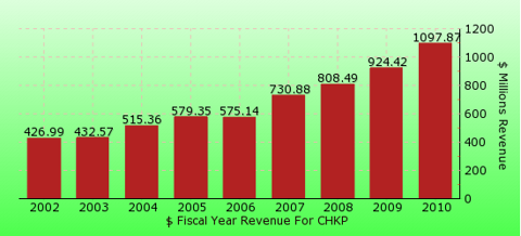 paid2trade.com revenue gross bar chart for CHKP