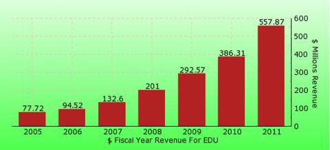 paid2trade.com revenue gross bar chart for EDU