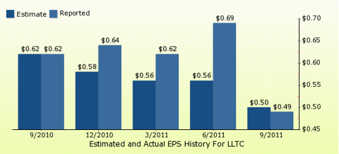 paid2trade.com Quarterly Estimates And Actual EPS results LLTC