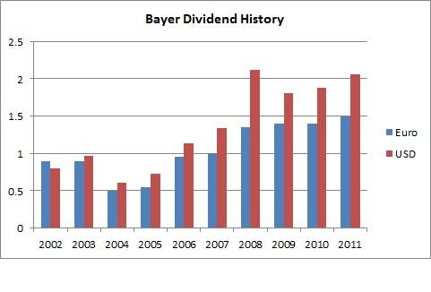 Bayer Dividend History