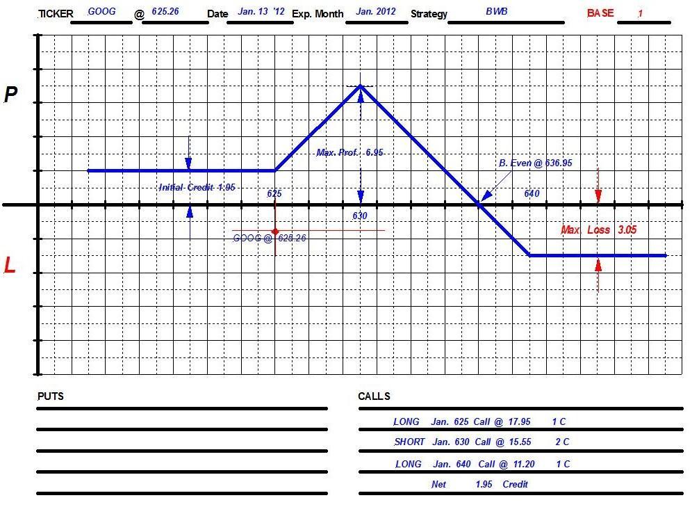 GOOG  P/L   BWB   Chart