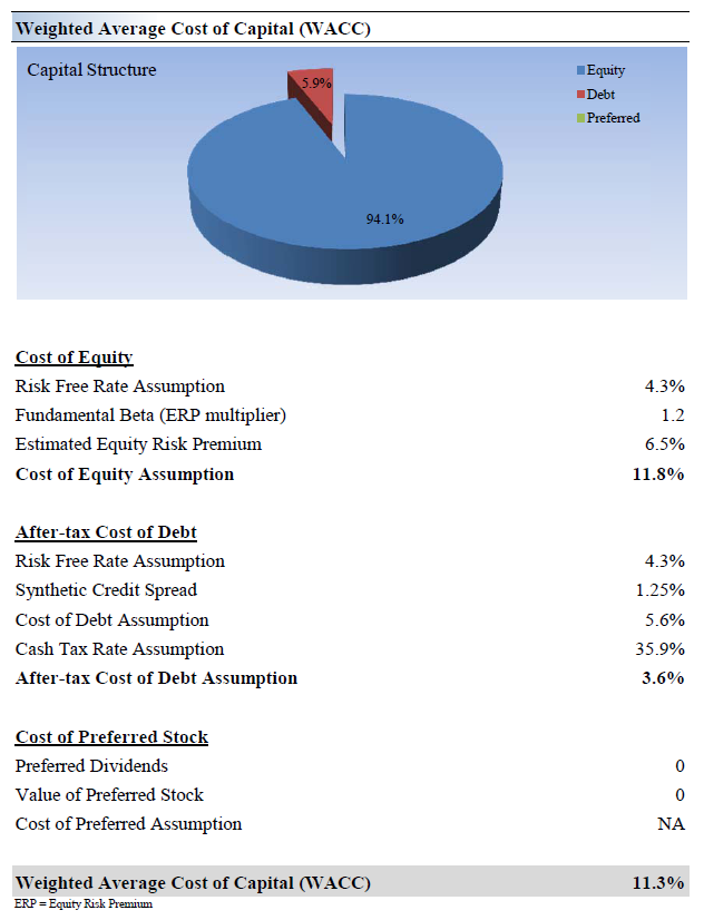 wacc for fedex corp A refresher on cost of capital amy gallo april 30, 2015 probably higher than your wacc if the corporate cost of capital is 12%.