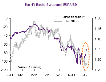 The Rationale For EUR/USD Vs  Basis Swap Disconnect