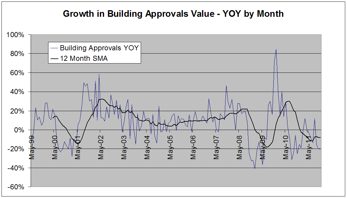 Negative growth in Building Approvals.