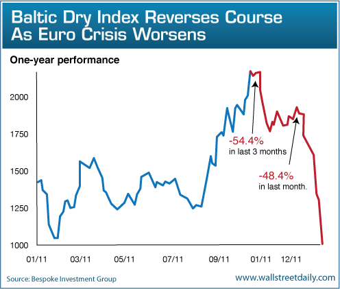 Baltic Dry Index Is The Most Alarming Chart Of The Week