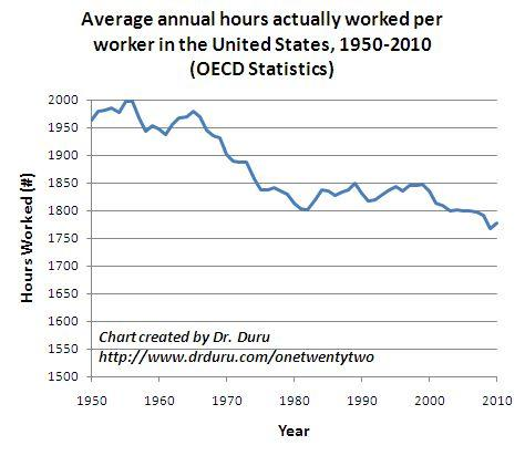 Average annual hours actually worked per worker in the U.S.