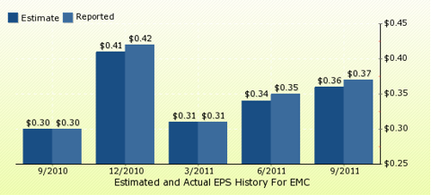 paid2trade.com Quarterly Estimates And Actual EPS results EMC