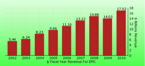 paid2trade.com revenue gross bar chart for EMC