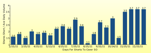 paid2trade.com number of days to cover short interest based on average daily trading volume for SO