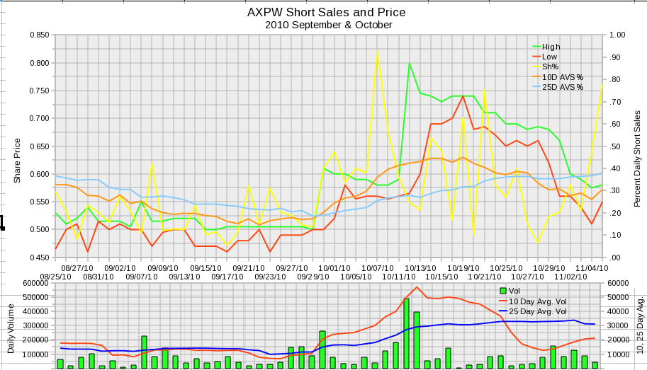 AXPW Daily Short Sales 2010 September and October