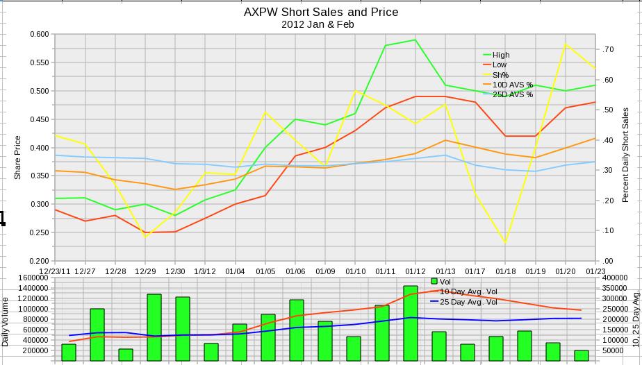 AXPW Daily Short Sales 2012 January and February