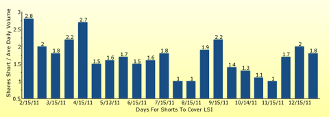 paid2trade.com number of days to cover short interest based on average daily trading volume for LSI