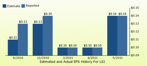 paid2trade.com Quarterly Estimates And Actual EPS results LSI