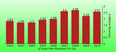 paid2trade.com revenue gross bar chart for LSI