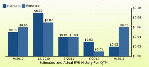 paid2trade.com Quarterly Estimates And Actual EPS results QTM