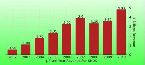 paid2trade.com revenue gross bar chart for SNDK