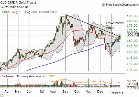 GLD breaks out