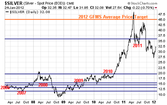 Speculating On Future Silver Prices Is A Miner
