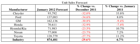 January 2012 Auto Sales Forecast by Manufacturer