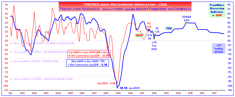 click to enlarge ... more macro economic charts @ my SA Instablog & website