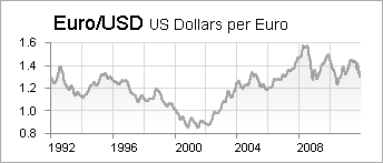 Here S The Euro Number Of Dollars You Get Per Going Back To 1992 Yes I Know That Before Actually Existed But Data Reflects