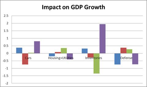 GDP_Q4_29824_image002