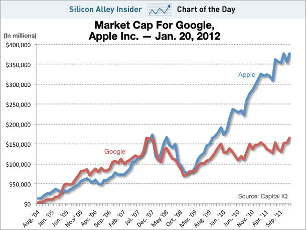 Would you rather own 1 apple or 2 googles seeking alpha
