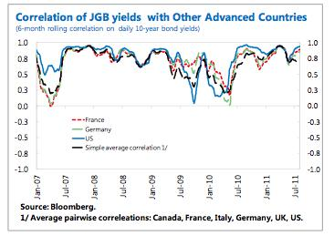 JGB Yields Correlation with other Advance Economies