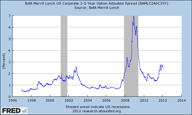 investment grade bonds and high yield bonds