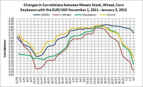 EUR/USD Correlation with wheat, corn, soybeans and Mosaic Stock