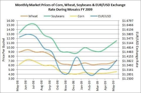 Corn, Wheat and Soybean Prices during Mosaics FY 2009