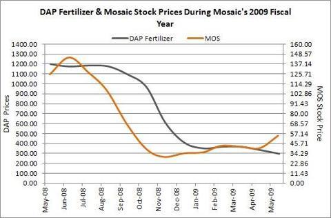 DAP & Mosaic Stock Price Movement in Mosaics Fiscal Year 2009