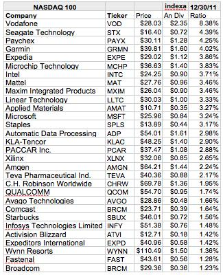 nasdaq top 100 companies