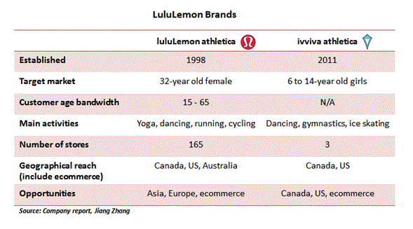 lululemon marketing plan