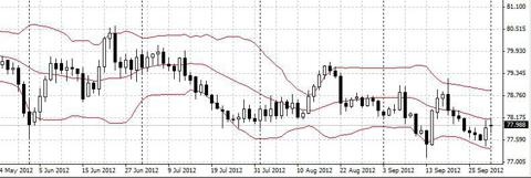 Manual grid trading forex