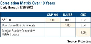 Correlation Matrix Over 10-Years
