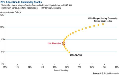25% Allocation to Commodity Stocks