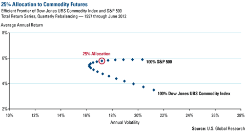 25% Allocation to Commodity Futures
