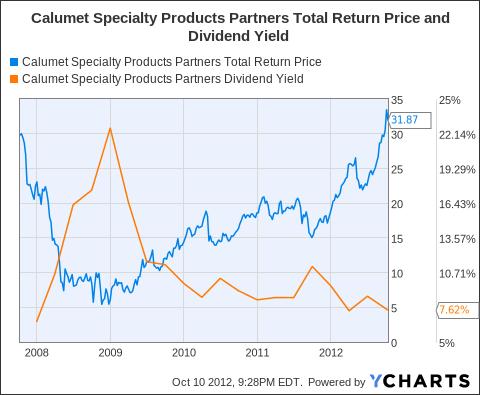 CLMT Total Return Price Chart