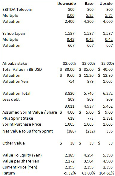 Time To Sell Sprint And Buy Softbank Softbank Group Adr Otcmkts