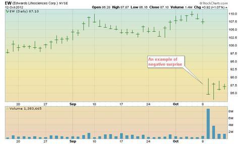 EW stock chart